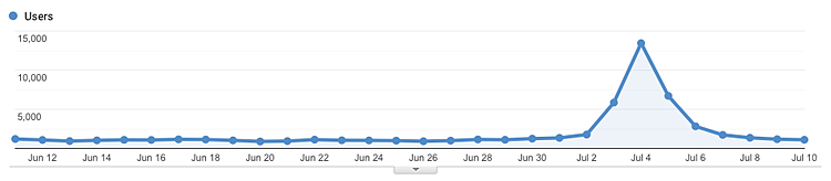 Screenshot of Google Analytics showing users rising from around 1000 per day to 13,449